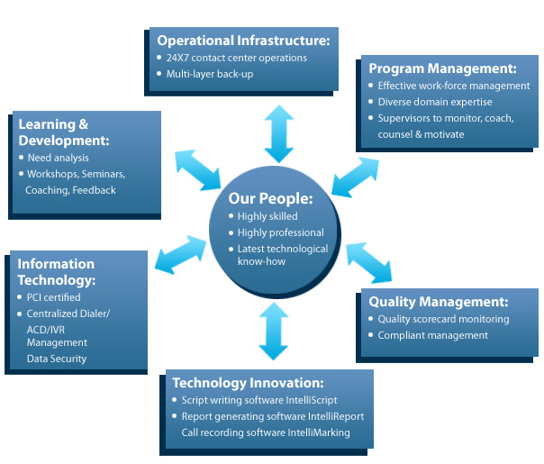 Ocurrance teleservices operational excellence operational excellence chart thecheapjerseys Images